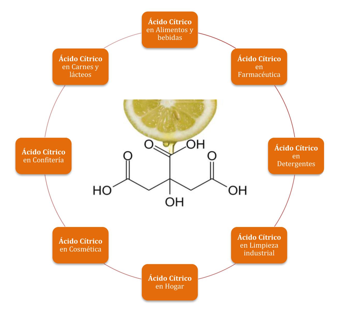 Resultado de imagen para Aplicación del aditivo E330 (ácido citrico)